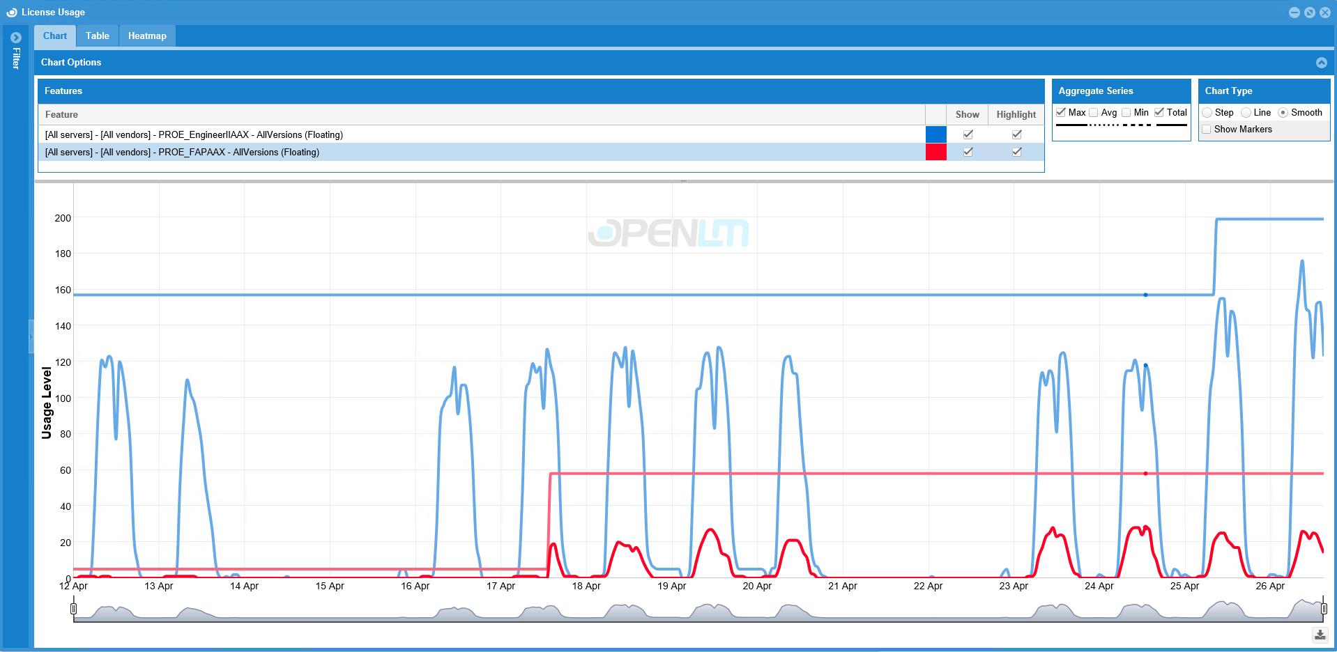 Über- und Unterlizenzierung sichtbar machen mit der OpenLM Software für Lizenzcontrolling